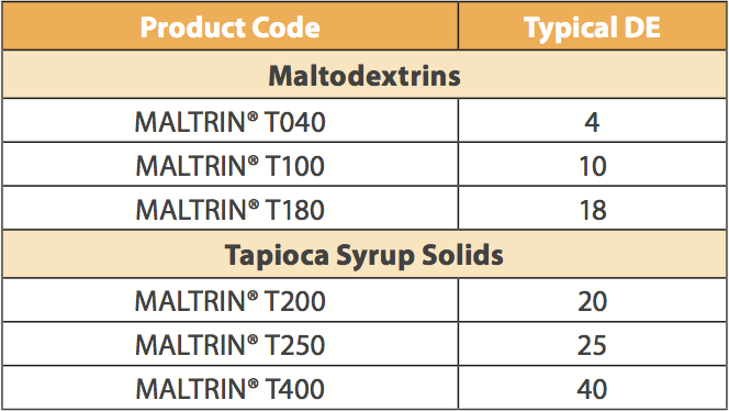 MALTRIN T-Series Product Line